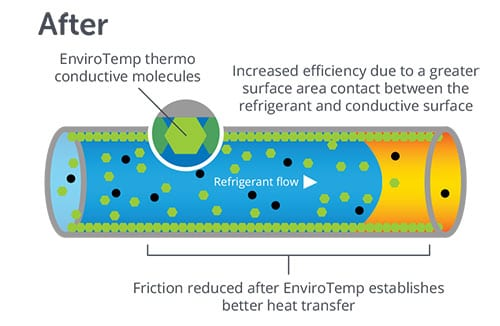 EnviroTemp® Eliminates Oil Fouling in HVAC+Rises HVAC+R