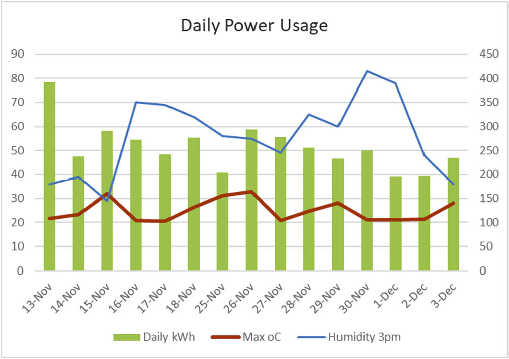 Thermal-XR Case Study - Berowra RFS Headquarters - Daily Power Usage